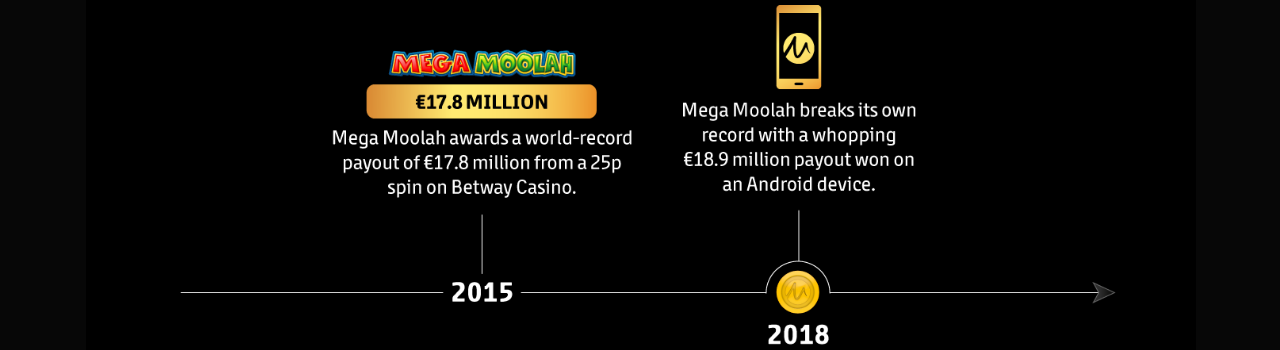 Maximaler Jackpot bei Mega Moolah
